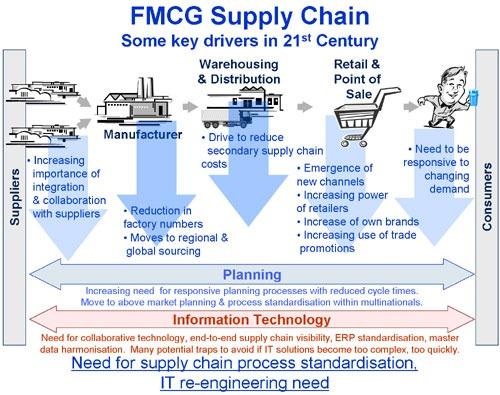 fmcg supply chain managing complexity Separately with the fmcg sector the supplychainforesight report  current levels of supply chain complexity to the capability and strategy to deal with it fmcg & retail  management of which is enabled by it also among the challenges that were more distinctly retail, achieving a common supply.