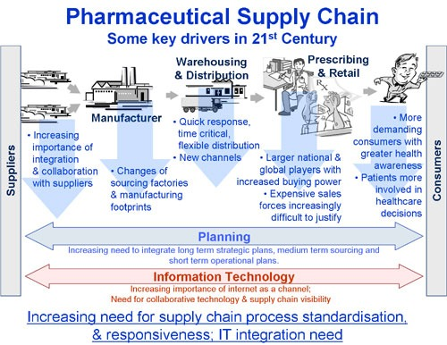 Case Study the Pharmaceutical Industry