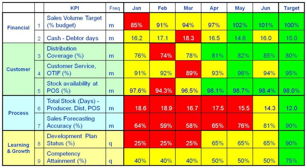 RTM KPIs