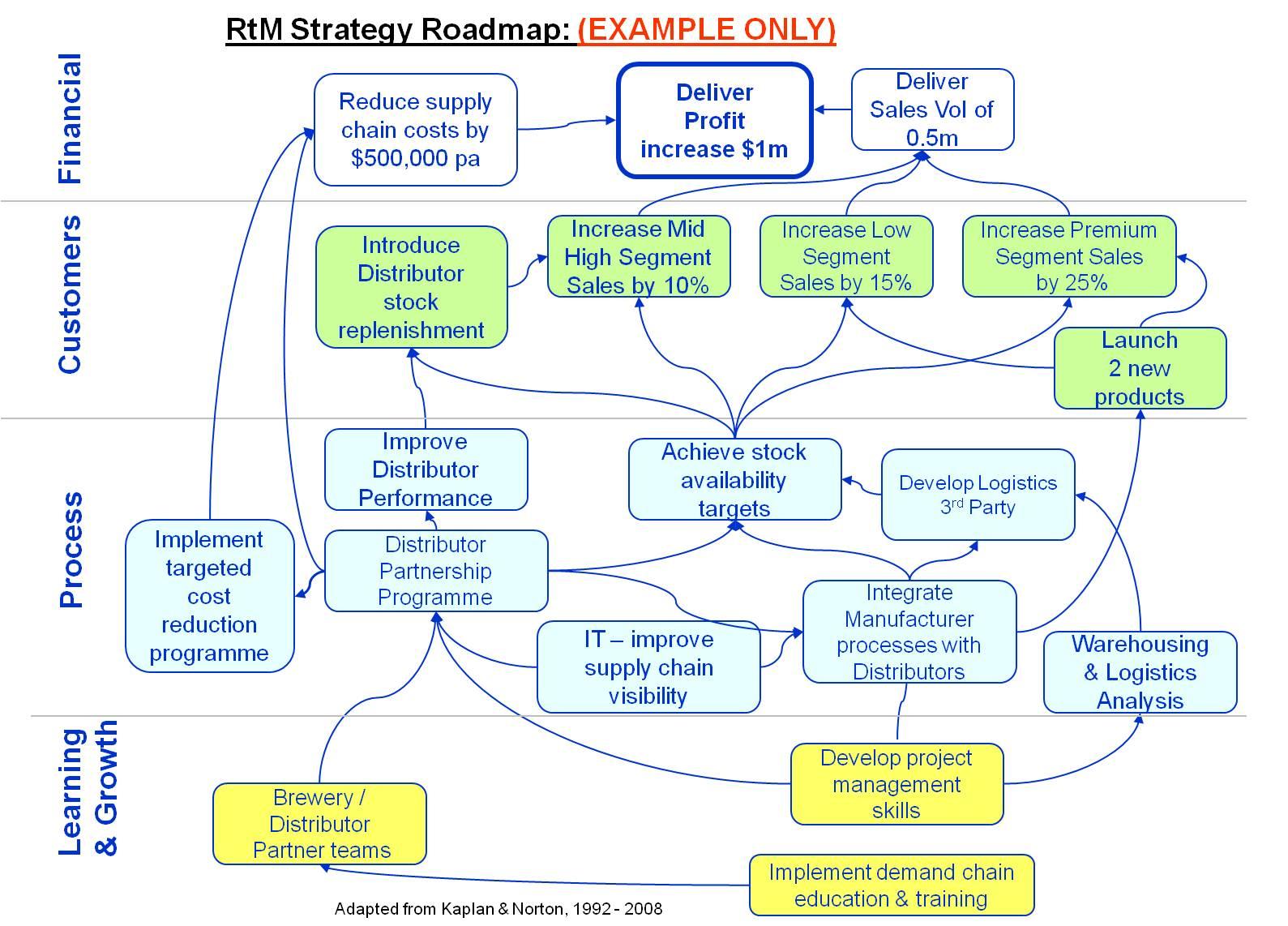 Rtm Strategy Roadmap Enchange