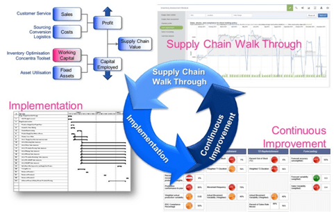 Analyitcs driven supply chain transformation