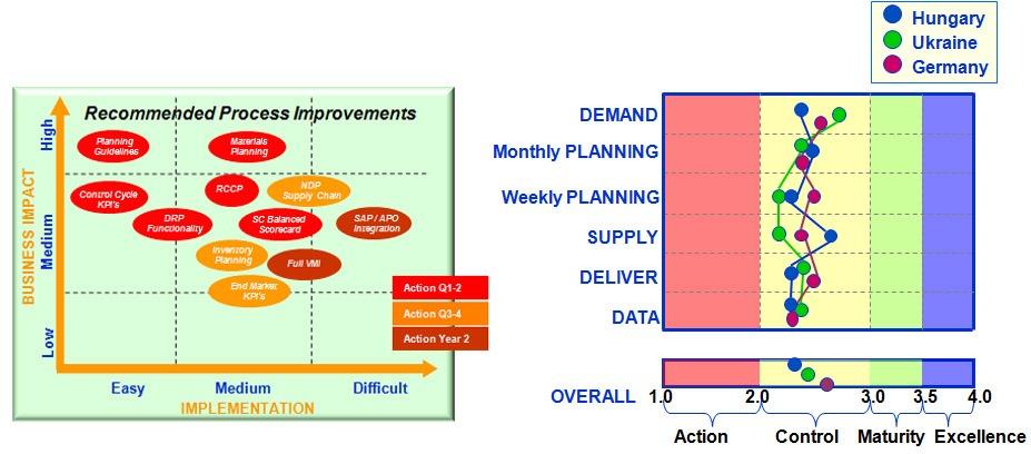 Regional Supply Chain Transformation Europe