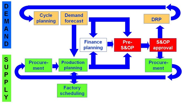 Fmcg sales plan